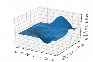 خروجی رسم نمودار plot_surface
